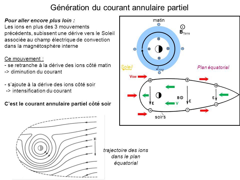 Génération du courant annulaire partiel Pour aller encore plus loin : Les ions en plus des 3 mouvements précédents, subissent une dérive vers le Soleil associée au champ électrique de convection dans la magnétosphère interne Ce mouvement : - se retranche à la dérive des ions côté matin -> diminution du courant - sajoute à la dérive des ions côté soir -> intensification du courant Cest le courant annulaire partiel côté soir Plan équatorial B Terre Soleil matin soir J ring trajectoire des ions dans le plan équatorial