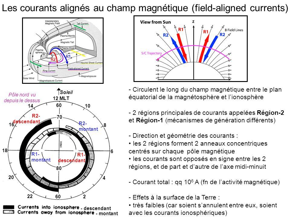 R1 R2 Les courants alignés au champ magnétique (field-aligned currents) - Circulent le long du champ magnétique entre le plan équatorial de la magnétosphère et lionosphère - 2 régions principales de courants appelées Région-2 et Région-1 (mécanismes de génération différents) - Direction et géométrie des courants : les 2 régions forment 2 anneaux concentriques centrés sur chaque pôle magnétique les courants sont opposés en signe entre les 2 régions, et de part et dautre de laxe midi-minuit - Courant total : qq 10 6 A (fn de lactivité magnétique) - Effets à la surface de la Terre : très faibles (car soient sannulent entre eux, soient avec les courants ionosphériques) 70 60 80 60 12 MLT 10 8 6 4 14 16 18 20 22 Soleil 0 R1- montant R2- descendant R2- montant R1- descendant - descendant - montant 2 Pôle nord vu depuis le dessus
