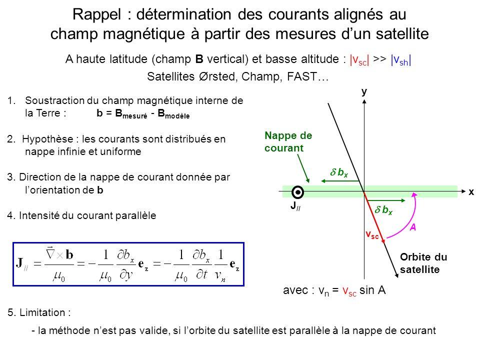 Rappel : détermination des courants alignés au champ magnétique à partir des mesures dun satellite Nappe de courant y x v sc Orbite du satellite J // A b x avec : v n = v sc sin A 1.Soustraction du champ magnétique interne de la Terre : b = B mesuré - B modèle 2.