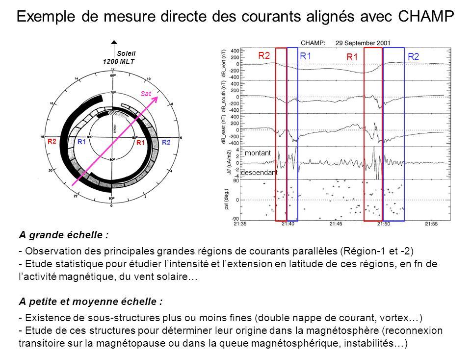 Exemple de mesure directe des courants alignés avec CHAMP R2 R1 R2 montant descendant R1 R2 R1 Soleil 1200 MLT Sat A grande échelle : - Observation des principales grandes régions de courants parallèles (Région-1 et -2) - Etude statistique pour étudier lintensité et lextension en latitude de ces régions, en fn de lactivité magnétique, du vent solaire… A petite et moyenne échelle : - Existence de sous-structures plus ou moins fines (double nappe de courant, vortex…) - Etude de ces structures pour déterminer leur origine dans la magnétosphère (reconnexion transitoire sur la magnétopause ou dans la queue magnétosphérique, instabilités…)