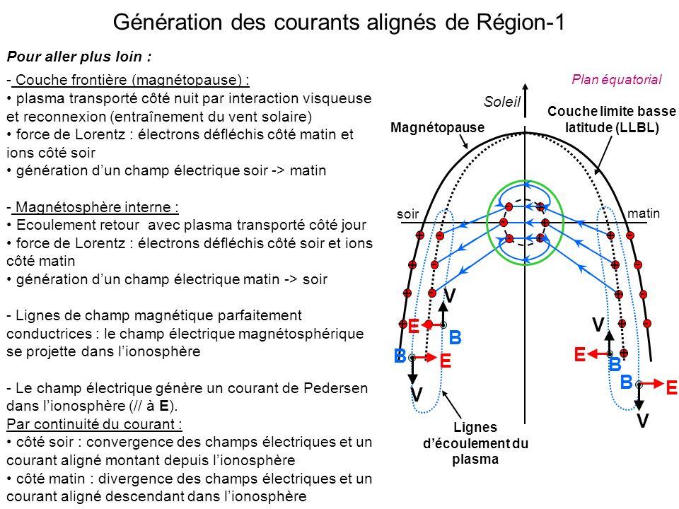 Génération des courants alignés de Région-1 Pour aller plus loin : - Couche frontière (magnétopause) : plasma transporté côté nuit par interaction visqueuse et reconnexion (entraînement du vent solaire) force de Lorentz : électrons défléchis côté matin et ions côté soir génération dun champ électrique soir -> matin - Magnétosphère interne : Ecoulement retour avec plasma transporté côté jour force de Lorentz : électrons défléchis côté soir et ions côté matin génération dun champ électrique matin -> soir - Lignes de champ magnétique parfaitement conductrices : le champ électrique magnétosphérique se projette dans lionosphère - Le champ électrique génère un courant de Pedersen dans lionosphère (// à E).