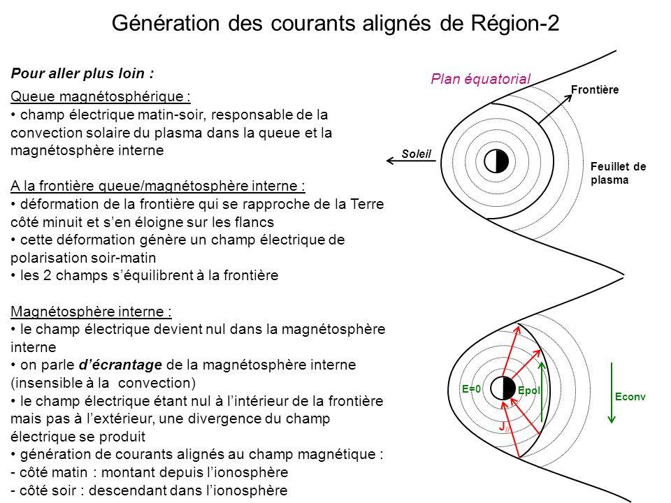 Génération des courants alignés de Région-2 Pour aller plus loin : Queue magnétosphérique : champ électrique matin-soir, responsable de la convection solaire du plasma dans la queue et la magnétosphère interne A la frontière queue/magnétosphère interne : déformation de la frontière qui se rapproche de la Terre côté minuit et sen éloigne sur les flancs cette déformation génère un champ électrique de polarisation soir-matin les 2 champs séquilibrent à la frontière Magnétosphère interne : le champ électrique devient nul dans la magnétosphère interne on parle décrantage de la magnétosphère interne (insensible à la convection) le champ électrique étant nul à lintérieur de la frontière mais pas à lextérieur, une divergence du champ électrique se produit génération de courants alignés au champ magnétique : - côté matin : montant depuis lionosphère - côté soir : descendant dans lionosphère Econv Epol J // Frontière Feuillet de plasma E=0 Plan équatorial Soleil