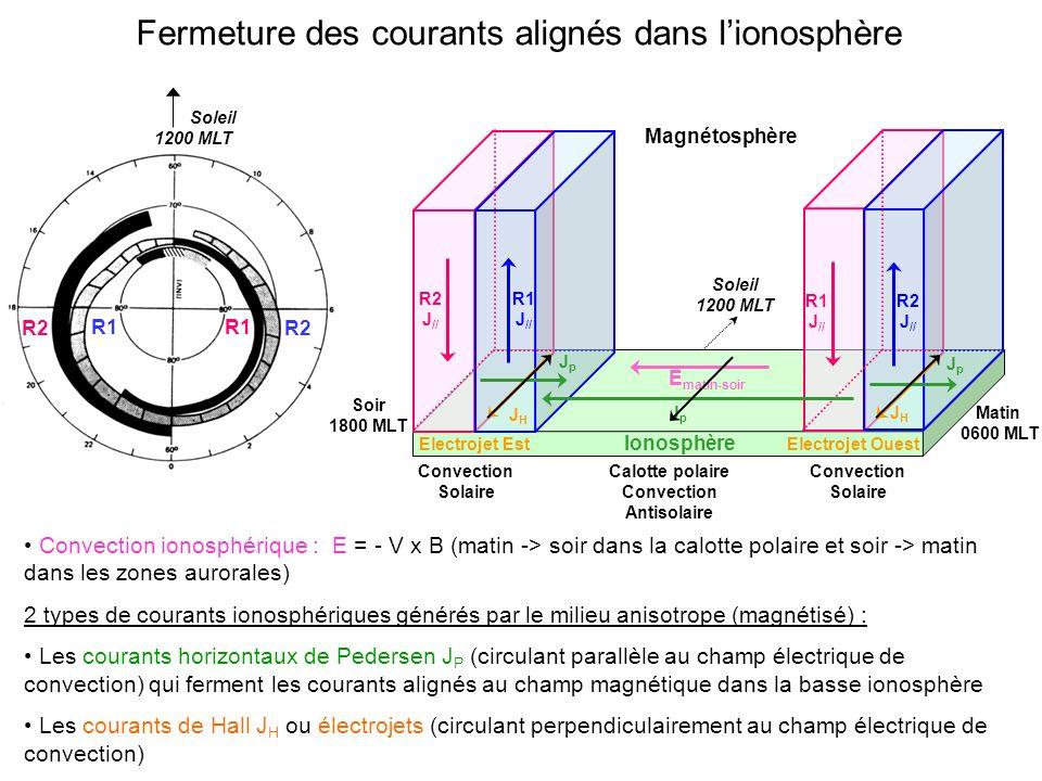 R1 R2 R1 Soleil 1200 MLT Convection ionosphérique : E = - V x B (matin -> soir dans la calotte polaire et soir -> matin dans les zones aurorales) 2 types de courants ionosphériques générés par le milieu anisotrope (magnétisé) : Les courants horizontaux de Pedersen J P (circulant parallèle au champ électrique de convection) qui ferment les courants alignés au champ magnétique dans la basse ionosphère Les courants de Hall J H ou électrojets (circulant perpendiculairement au champ électrique de convection) Fermeture des courants alignés dans lionosphère Ionosphère Magnétosphère Soleil 1200 MLT R1 J // R2 J // R1 J // R2 J // Matin 0600 MLT Soir 1800 MLT JpJp JHJH Electrojet Est JpJp JpJp JHJH E matin-soir Electrojet Ouest Convection Solaire Convection Solaire Calotte polaire Convection Antisolaire
