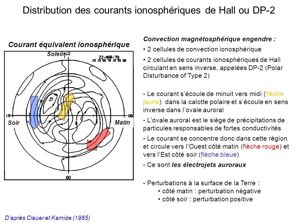 Daprès Clauer et Kamide (1985) Courant équivalent ionosphérique Soir Distribution des courants ionosphériques de Hall ou DP-2 Convection magnétosphérique engendre : 2 cellules de convection ionosphérique 2 cellules de courants ionosphériques de Hall circulant en sens inverse, appelées DP-2 (Polar Disturbance of Type 2) - Le courant sécoule de minuit vers midi (flèche jaune) dans la calotte polaire et sécoule en sens inverse dans lovale auroral - Lovale auroral est le siège de précipitations de particules responsables de fortes conductivités - Le courant se concentre donc dans cette région et circule vers lOuest côté matin (flèche rouge) et vers lEst côté soir (flèche bleue) - Ce sont les électrojets auroraux - Perturbations à la surface de la Terre : côté matin : perturbation négative côté soir : perturbation positive Soleil Matin