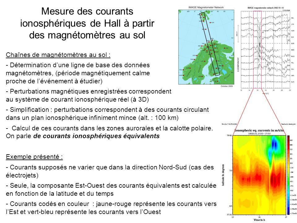 Chaînes de magnétomètres au sol : - Détermination dune ligne de base des données magnétomètres, (période magnétiquement calme proche de lévénement à étudier) - Perturbations magnétiques enregistrées correspondent au système de courant ionosphérique réel (à 3D) - Simplification : perturbations correspondent à des courants circulant dans un plan ionosphérique infiniment mince (alt.