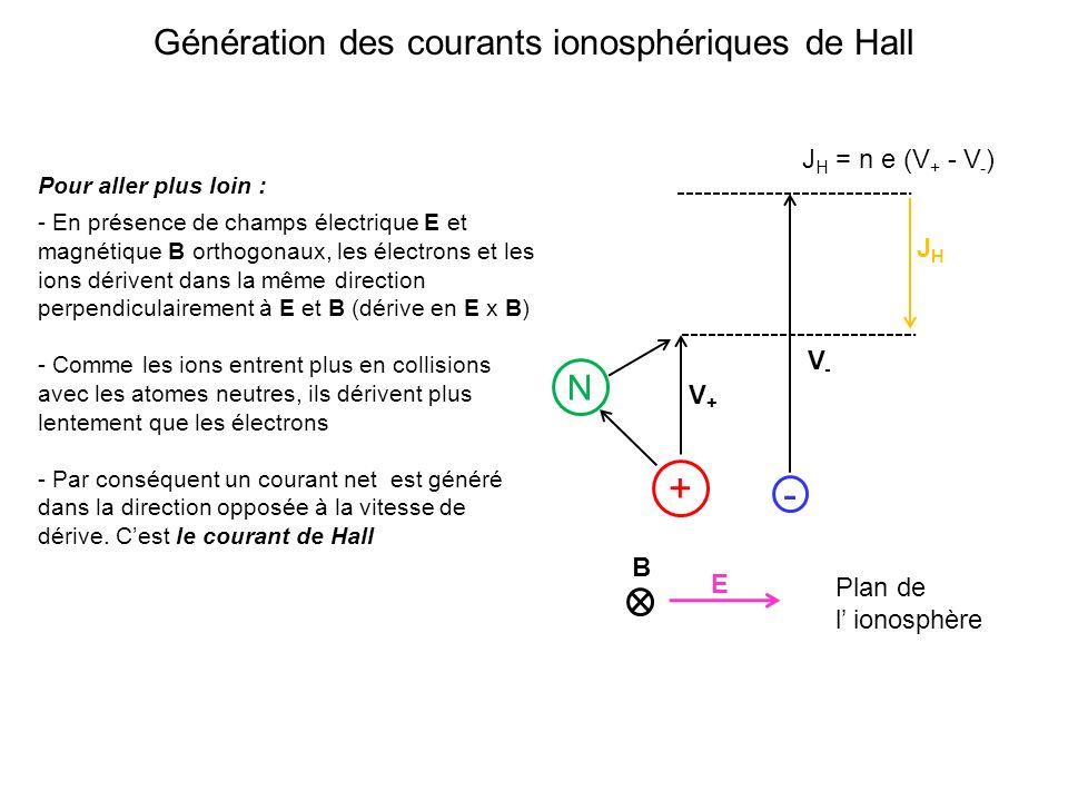 Génération des courants ionosphériques de Hall Pour aller plus loin : - En présence de champs électrique E et magnétique B orthogonaux, les électrons et les ions dérivent dans la même direction perpendiculairement à E et B (dérive en E x B) - Comme les ions entrent plus en collisions avec les atomes neutres, ils dérivent plus lentement que les électrons - Par conséquent un courant net est généré dans la direction opposée à la vitesse de dérive.