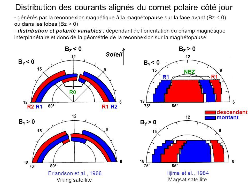 Distribution des courants alignés du cornet polaire côté jour - générés par la reconnexion magnétique à la magnétopause sur la face avant (Bz 0) - distribution et polarité variables : dépendant de lorientation du champ magnétique interplanétaire et donc de la géométrie de la reconnexion sur la magnétopause - descendant - montant Soleil