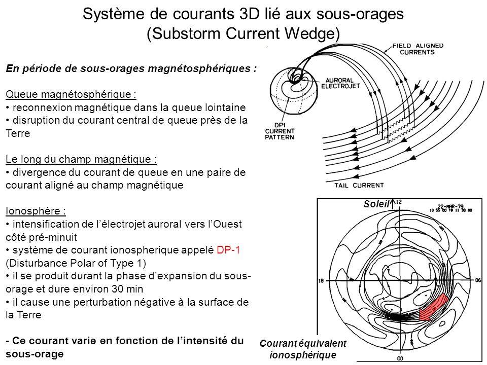 Système de courants 3D lié aux sous-orages (Substorm Current Wedge) Courant équivalent ionosphérique Soleil En période de sous-orages magnétosphériques : Queue magnétosphérique : reconnexion magnétique dans la queue lointaine disruption du courant central de queue près de la Terre Le long du champ magnétique : divergence du courant de queue en une paire de courant aligné au champ magnétique Ionosphère : intensification de lélectrojet auroral vers lOuest côté pré-minuit système de courant ionospherique appelé DP-1 (Disturbance Polar of Type 1) il se produit durant la phase dexpansion du sous- orage et dure environ 30 min il cause une perturbation négative à la surface de la Terre - Ce courant varie en fonction de lintensité du sous-orage