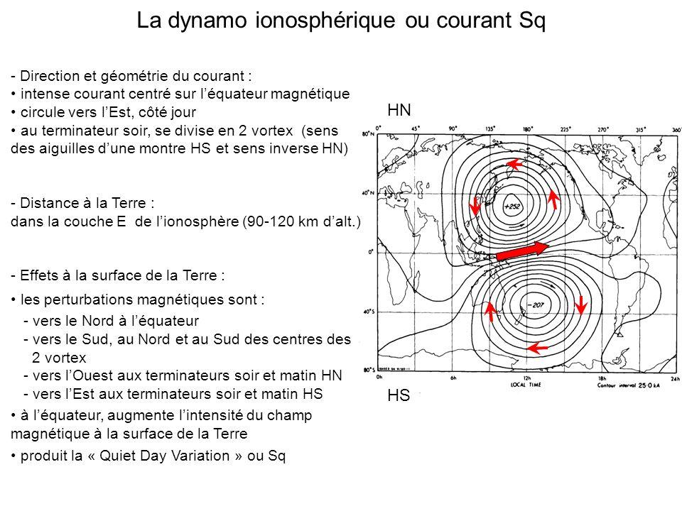 La dynamo ionosphérique ou courant Sq - Direction et géométrie du courant : intense courant centré sur léquateur magnétique circule vers lEst, côté jour au terminateur soir, se divise en 2 vortex (sens des aiguilles dune montre HS et sens inverse HN) - Distance à la Terre : dans la couche E de lionosphère (90-120 km dalt.) - Effets à la surface de la Terre : les perturbations magnétiques sont : - vers le Nord à léquateur - vers le Sud, au Nord et au Sud des centres des 2 vortex - vers lOuest aux terminateurs soir et matin HN - vers lEst aux terminateurs soir et matin HS à léquateur, augmente lintensité du champ magnétique à la surface de la Terre produit la « Quiet Day Variation » ou Sq HN HS