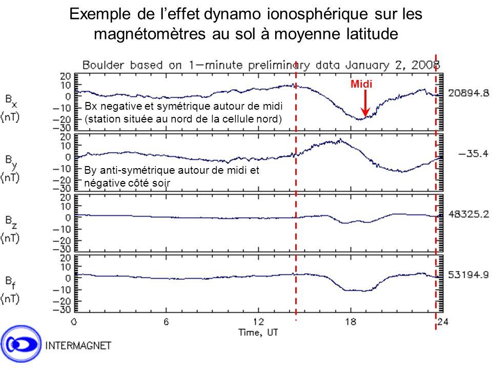 Exemple de leffet dynamo ionosphérique sur les magnétomètres au sol à moyenne latitude Midi Bx negative et symétrique autour de midi (station située au nord de la cellule nord) By anti-symétrique autour de midi et négative côté soir