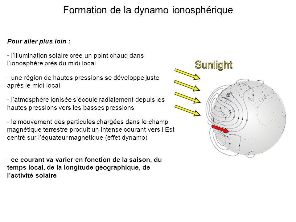 Formation de la dynamo ionosphérique Pour aller plus loin : - lillumination solaire crée un point chaud dans lionosphère près du midi local - une région de hautes pressions se développe juste après le midi local - latmosphère ionisée sécoule radialement depuis les hautes pressions vers les basses pressions - le mouvement des particules chargées dans le champ magnétique terrestre produit un intense courant vers lEst centré sur léquateur magnétique (effet dynamo) - ce courant va varier en fonction de la saison, du temps local, de la longitude géographique, de lactivité solaire