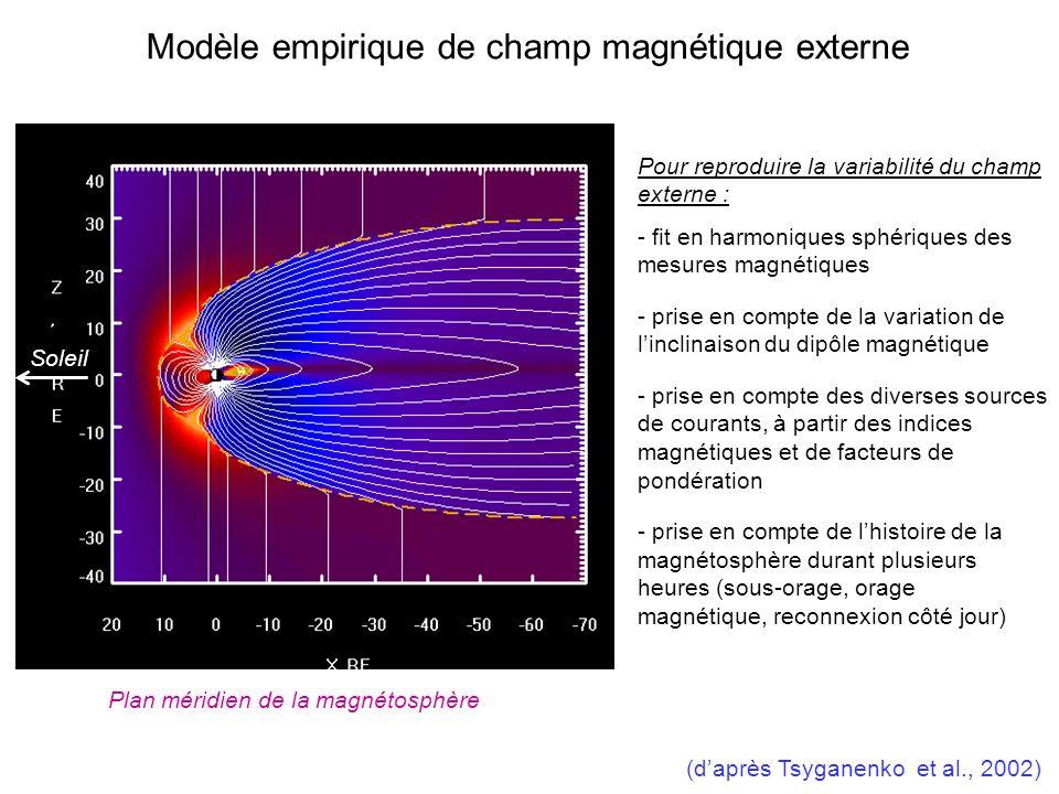 Modèle empirique de champ magnétique externe Pour reproduire la variabilité du champ externe : - fit en harmoniques sphériques des mesures magnétiques