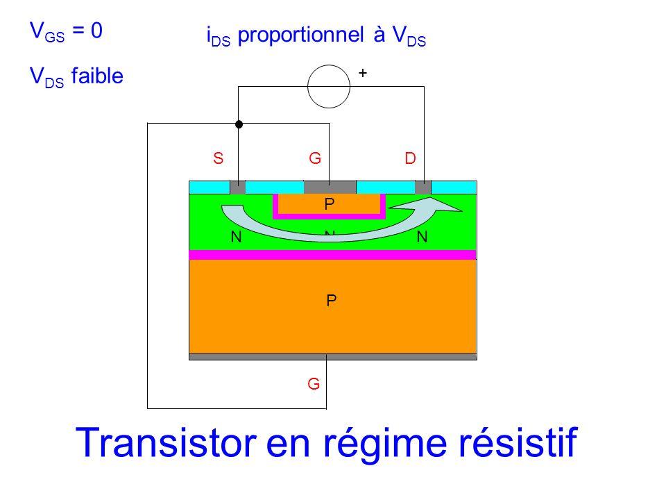 SGD N G + P P NN V GS = 0 V DS faible i DS proportionnel à V DS Transistor en régime résistif
