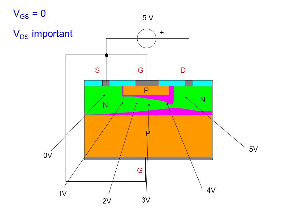 SGD G + P N N V GS = 0 V DS important P 5 V 4V 0V 1V 2V 3V