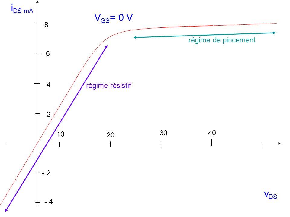 i DS mA v DS 10 30 20 40 - 2 2 4 6 8 V GS = 0 V - 4 régime de pincement régime résistif