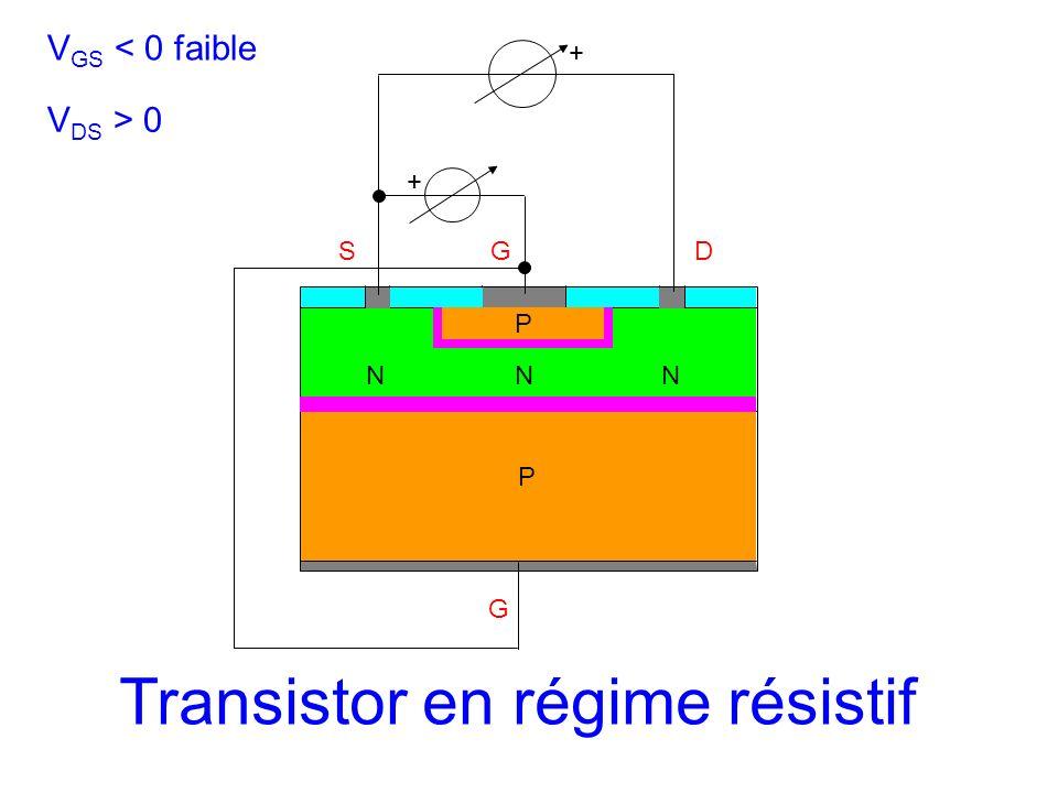 SGD N G + P P NN + V GS < 0 faible V DS > 0 Transistor en régime résistif