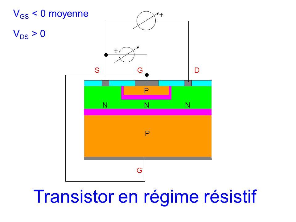 SGD N G + P P NN + V GS < 0 moyenne V DS > 0 Transistor en régime résistif