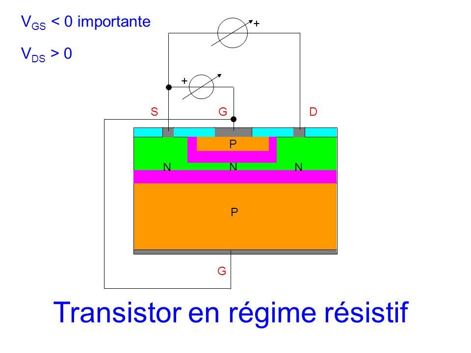 SGD N G + P P NN + V GS < 0 importante V DS > 0 Transistor en régime résistif