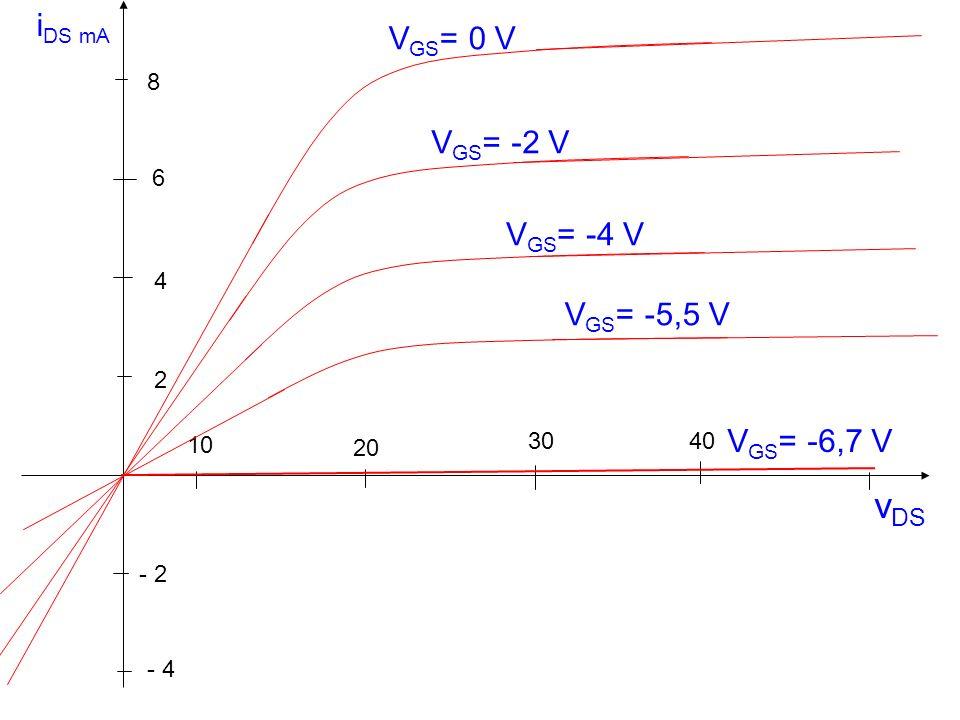i DS mA v DS 10 30 20 40 - 2 2 4 6 8 - 4 V GS = -2 V V GS = 0 V V GS = -4 V V GS = -5,5 V V GS = -6,7 V