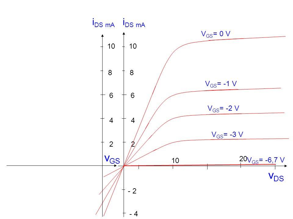 i DS mA v DS 10 20 - 2 2 4 6 8 - 4 V GS = -1 V V GS = 0 V V GS = -2 V V GS = -3 V V GS = -6,7 V 10 2 4 6 8 i DS mA v GS