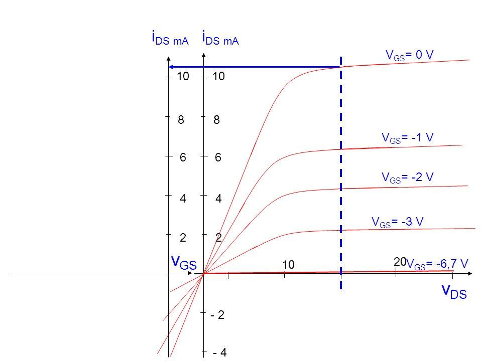 v DS 10 20 - 2 2 4 6 8 - 4 V GS = -1 V V GS = 0 V V GS = -2 V V GS = -3 V V GS = -6,7 V 10 2 4 6 8 i DS mA v GS