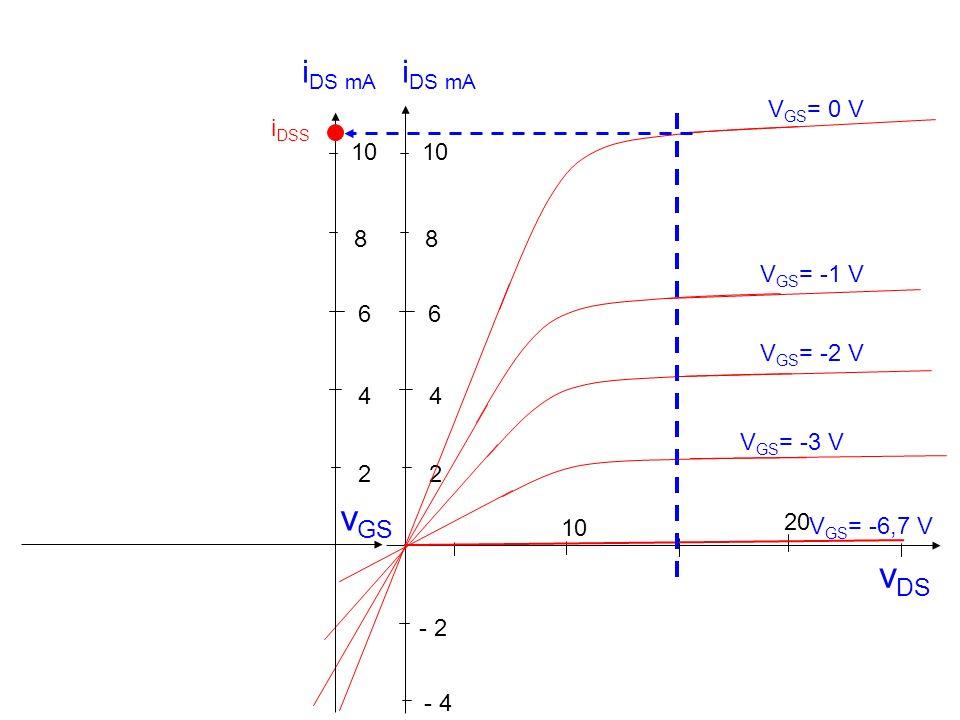 v DS 10 20 - 2 2 4 6 8 - 4 V GS = -1 V V GS = 0 V V GS = -2 V V GS = -3 V V GS = -6,7 V 10 2 4 6 8 i DS mA v GS i DSS