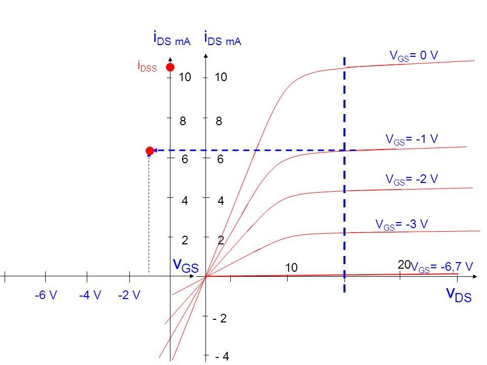 v DS 10 20 - 2 2 4 6 8 - 4 V GS = -1 V V GS = 0 V V GS = -2 V V GS = -3 V V GS = -6,7 V 10 2 4 6 8 i DS mA v GS i DSS -2 V-4 V-6 V