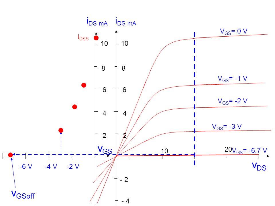 v DS 10 20 - 2 2 4 6 8 - 4 V GS = -1 V V GS = 0 V V GS = -2 V V GS = -3 V V GS = -6,7 V 10 2 4 6 8 i DS mA v GS i DSS -2 V-4 V-6 V v GSoff