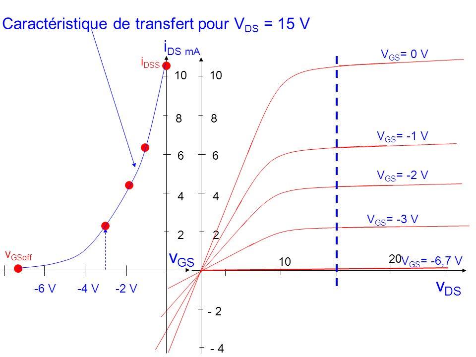 v DS 10 20 - 2 2 4 6 8 - 4 V GS = -1 V V GS = 0 V V GS = -2 V V GS = -3 V V GS = -6,7 V 10 2 4 6 8 i DS mA v GS i DSS -2 V-4 V-6 V Caractéristique de transfert pour V DS = 15 V v GSoff