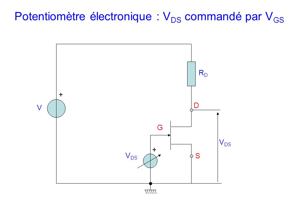 V + + V DS D S RDRD G Potentiomètre électronique : V DS commandé par V GS