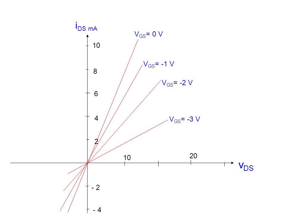v DS 10 20 - 2 2 4 6 8 - 4 V GS = -1 V V GS = 0 V V GS = -2 V V GS = -3 V 10 i DS mA