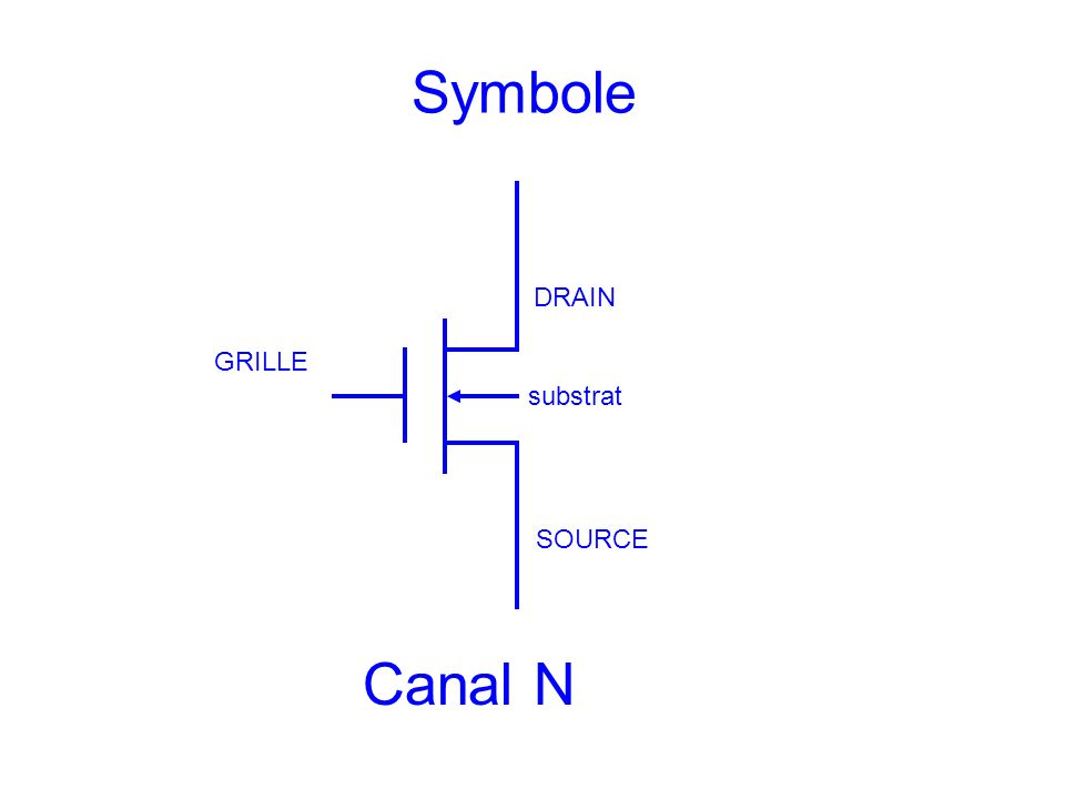 Symbole DRAIN SOURCE GRILLE substrat Canal N