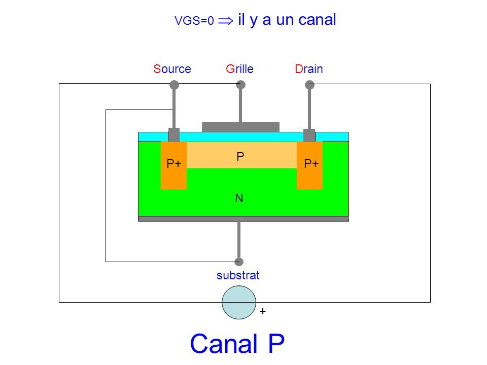 SourceGrilleDrain substrat N P P+ + Canal P VGS=0 il y a un canal