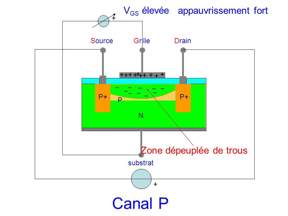 SourceGrilleDrain substrat N P P+ + Zone dépeuplée de trous Canal P + appauvrissement fort V GS élevée