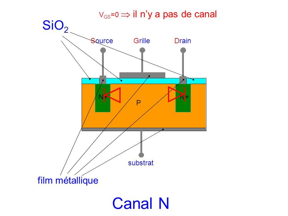 SourceGrilleDrain substrat P N+ SiO 2 film métallique Canal N V GS =0 il ny a pas de canal