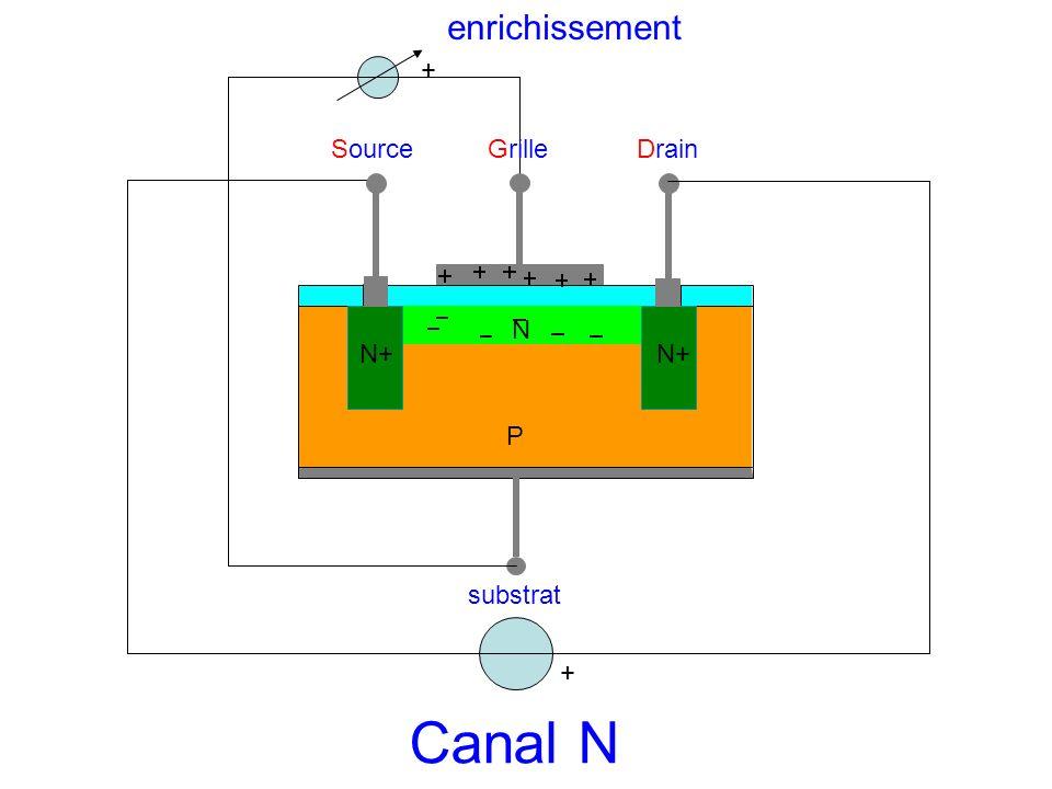 SourceGrilleDrain substrat N P N+ + Canal N + enrichissement