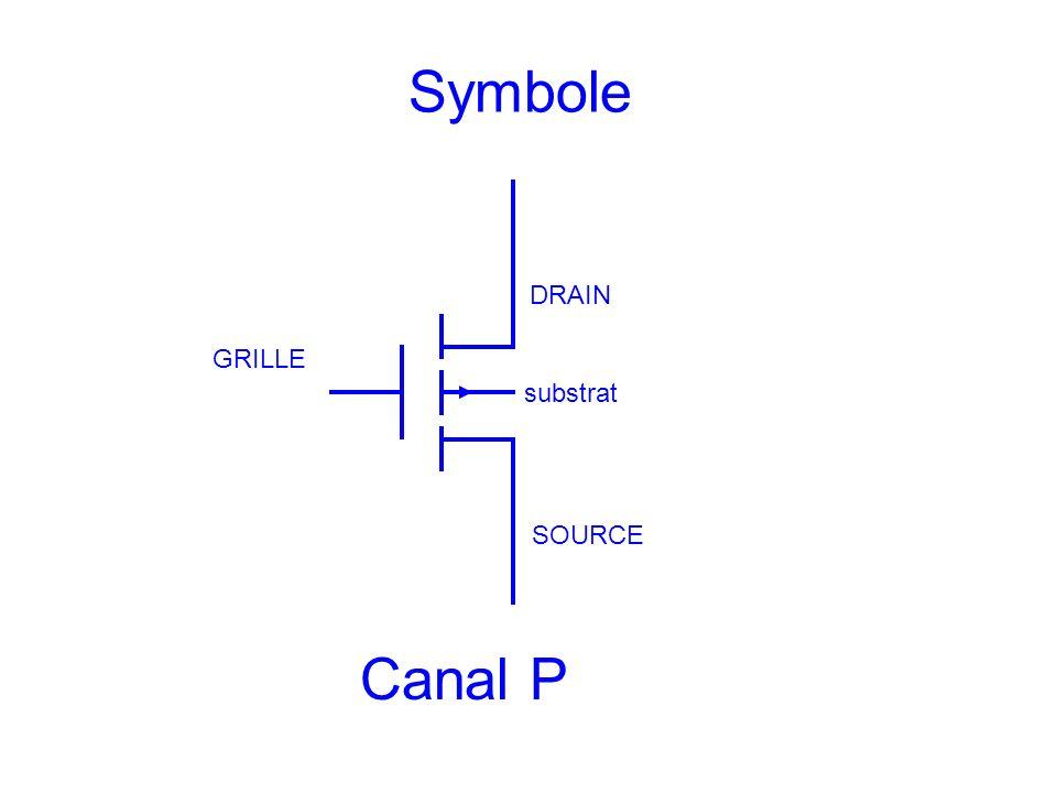 Symbole DRAIN SOURCE GRILLE substrat Canal P