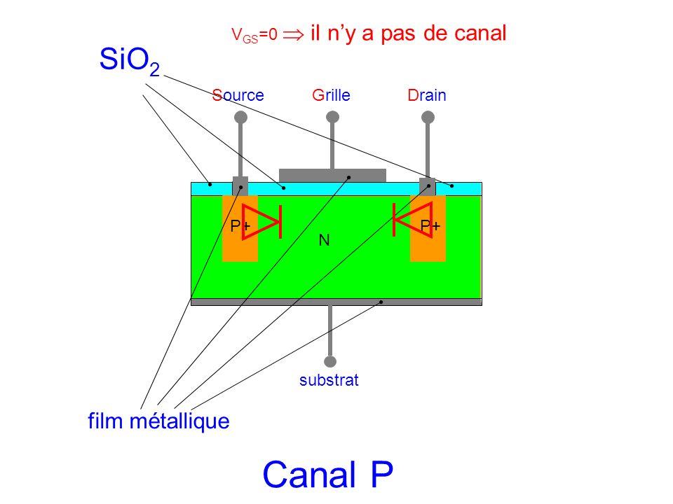 SourceGrilleDrain substrat N P+ SiO 2 film métallique Canal P V GS =0 il ny a pas de canal