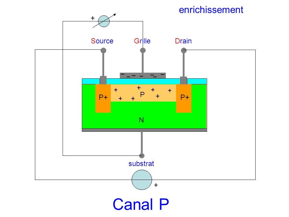SourceGrilleDrain substrat N P P+ + Canal P + enrichissement