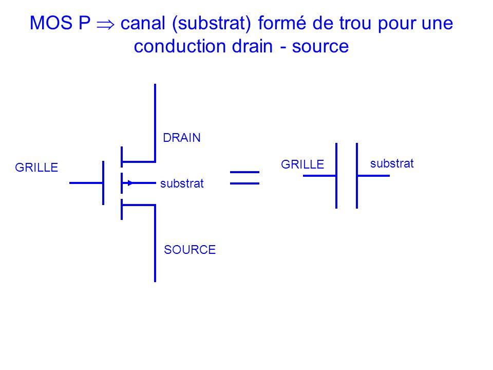DRAIN SOURCE GRILLE substrat MOS P canal (substrat) formé de trou pour une conduction drain - source GRILLE substrat
