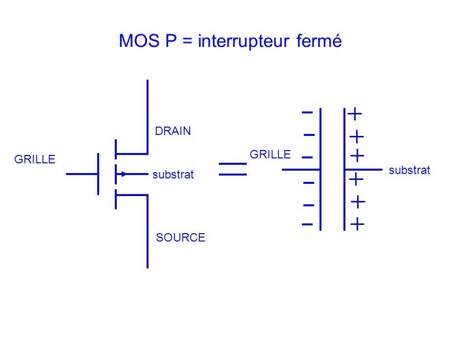 DRAIN SOURCE GRILLE substrat MOS P = interrupteur fermé GRILLE substrat