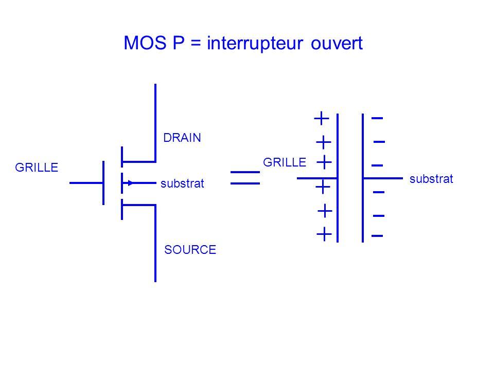 DRAIN SOURCE GRILLE substrat MOS P = interrupteur ouvert GRILLE substrat