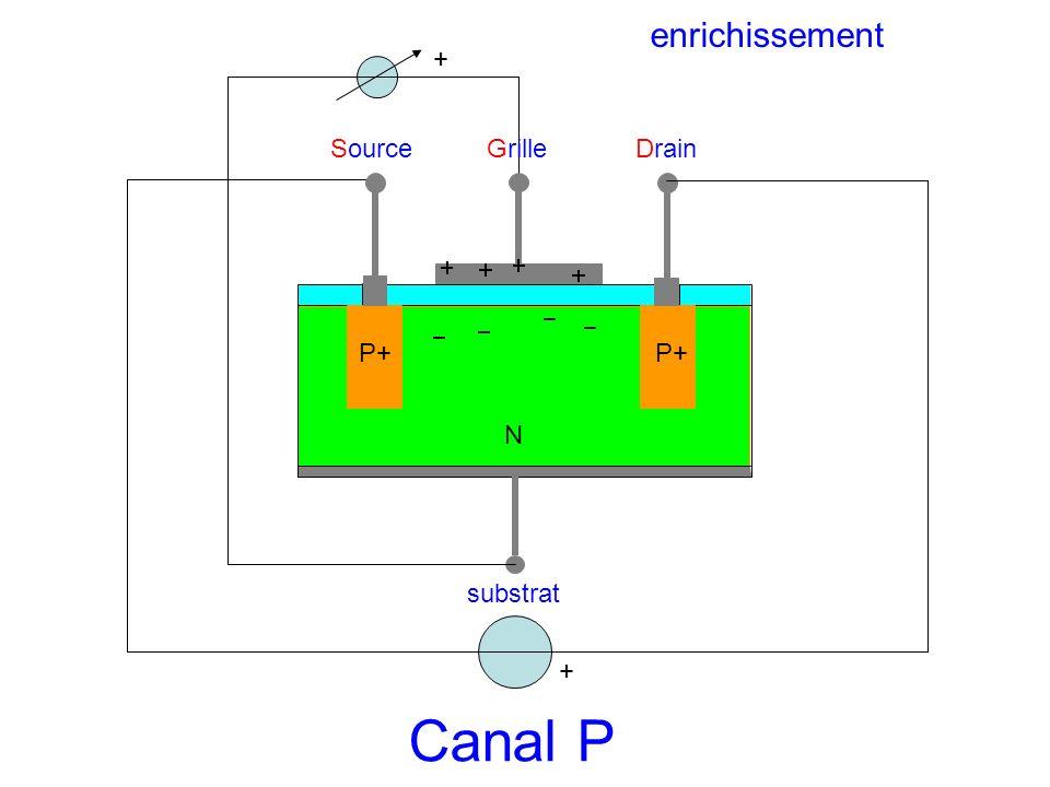 SourceGrilleDrain substrat N P+ + Canal P + enrichissement