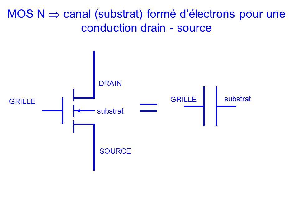 DRAIN SOURCE GRILLE substrat MOS N canal (substrat) formé délectrons pour une conduction drain - source GRILLE substrat