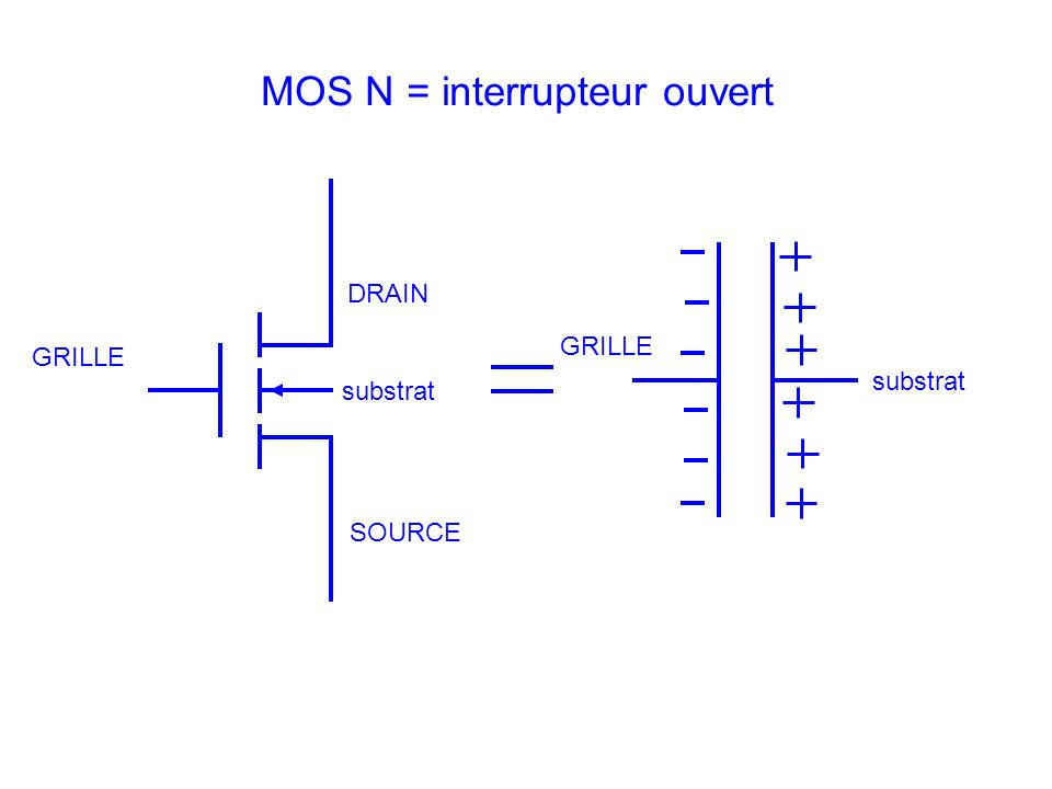 DRAIN SOURCE GRILLE substrat MOS N = interrupteur ouvert GRILLE substrat
