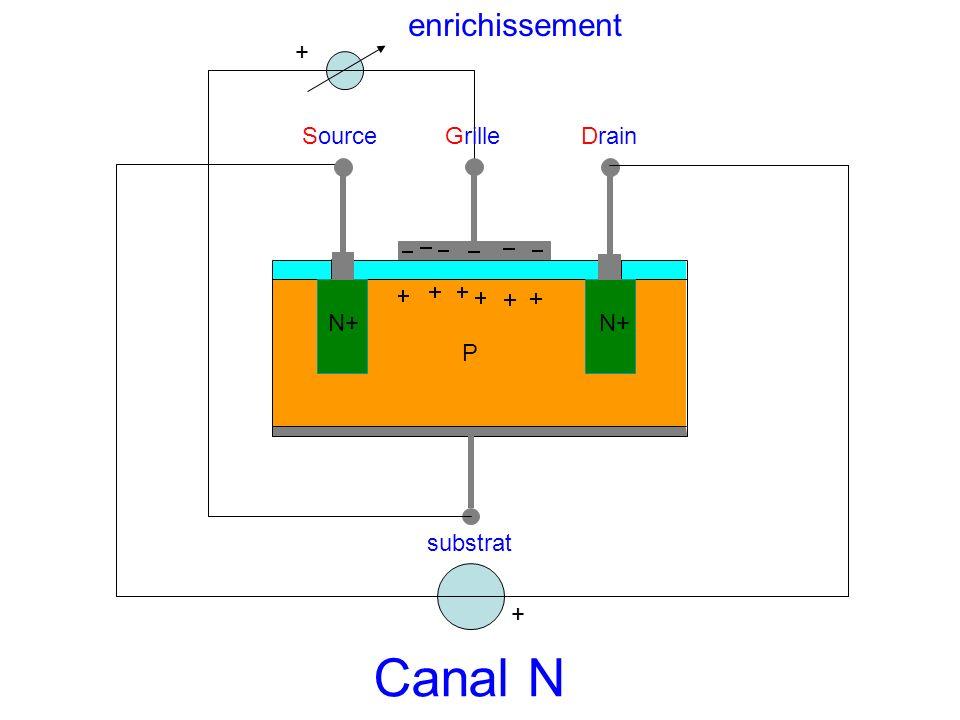 SourceGrilleDrain substrat P N+ + Canal N + enrichissement