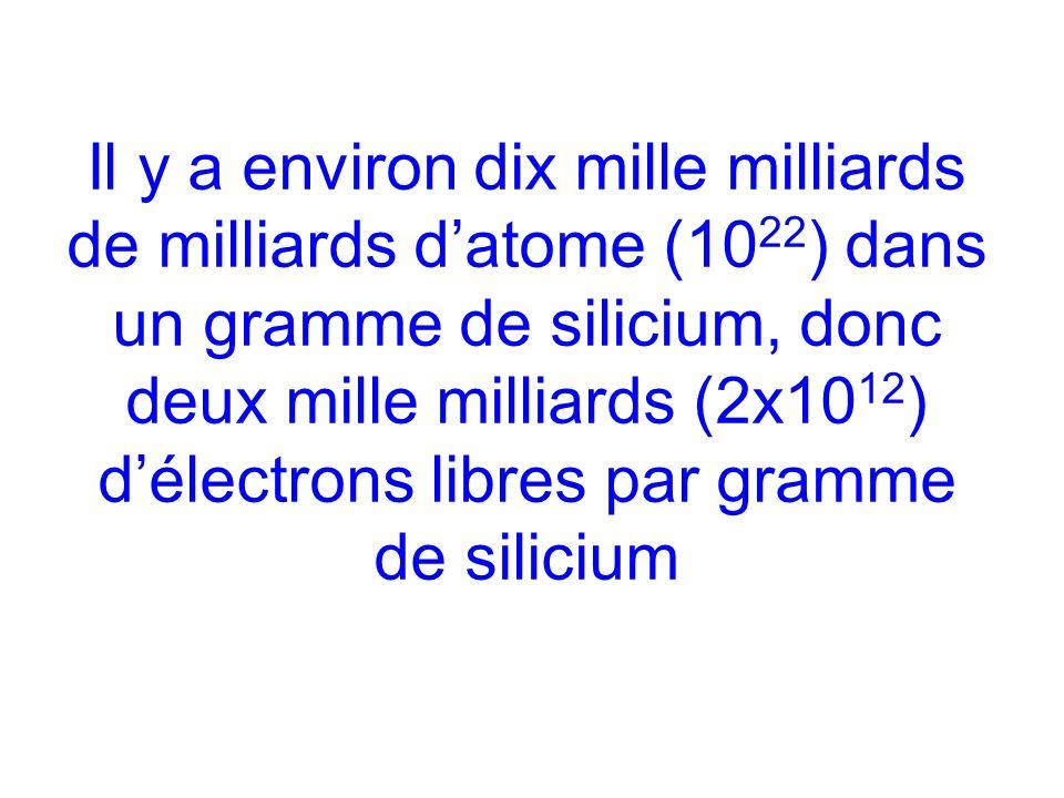Il y a environ dix mille milliards de milliards datome (10 22 ) dans un gramme de silicium, donc deux mille milliards (2x10 12 ) délectrons libres par gramme de silicium