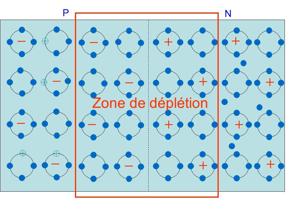 P N Zone de déplétion