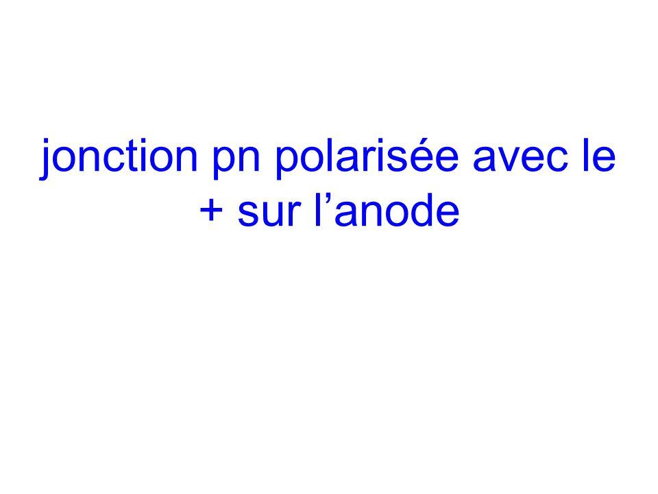 jonction pn polarisée avec le + sur lanode