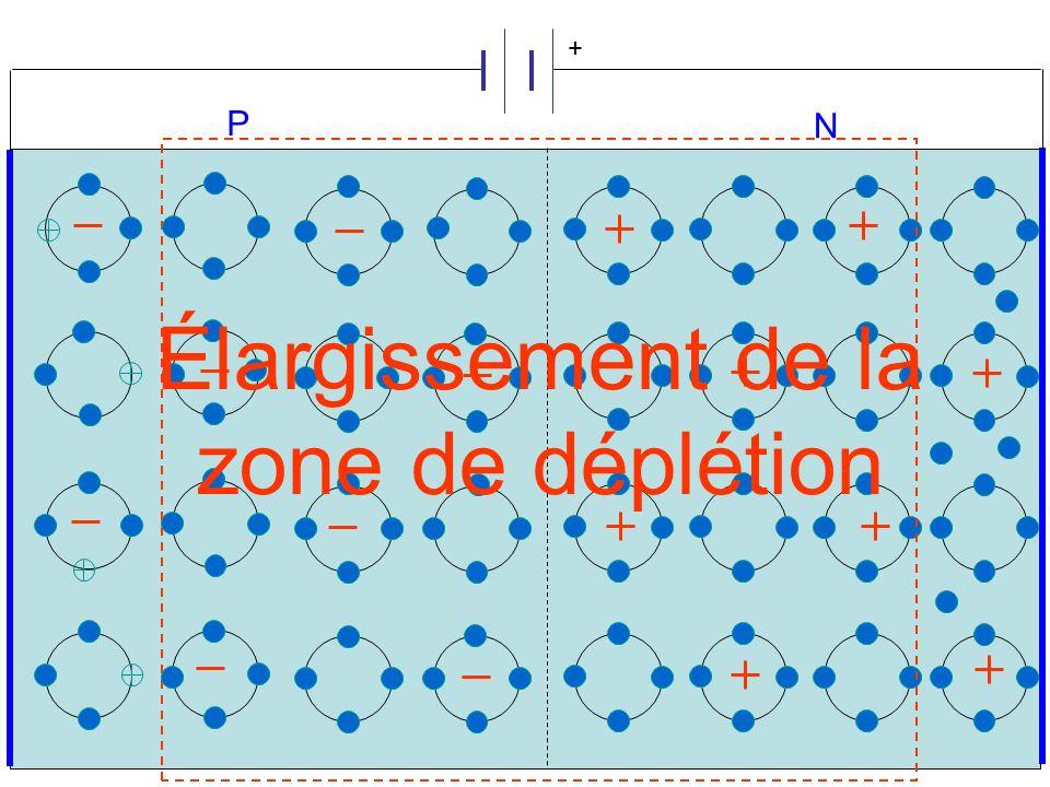 P N + Élargissement de la zone de déplétion